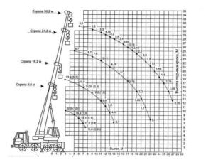технические характеристика автокрана 32 тонны