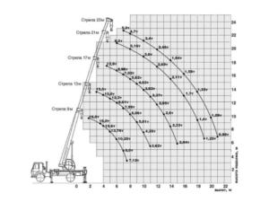 технические характеристики автокрана 16 тонн