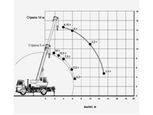 технические характеристики автокрана 14 тонн